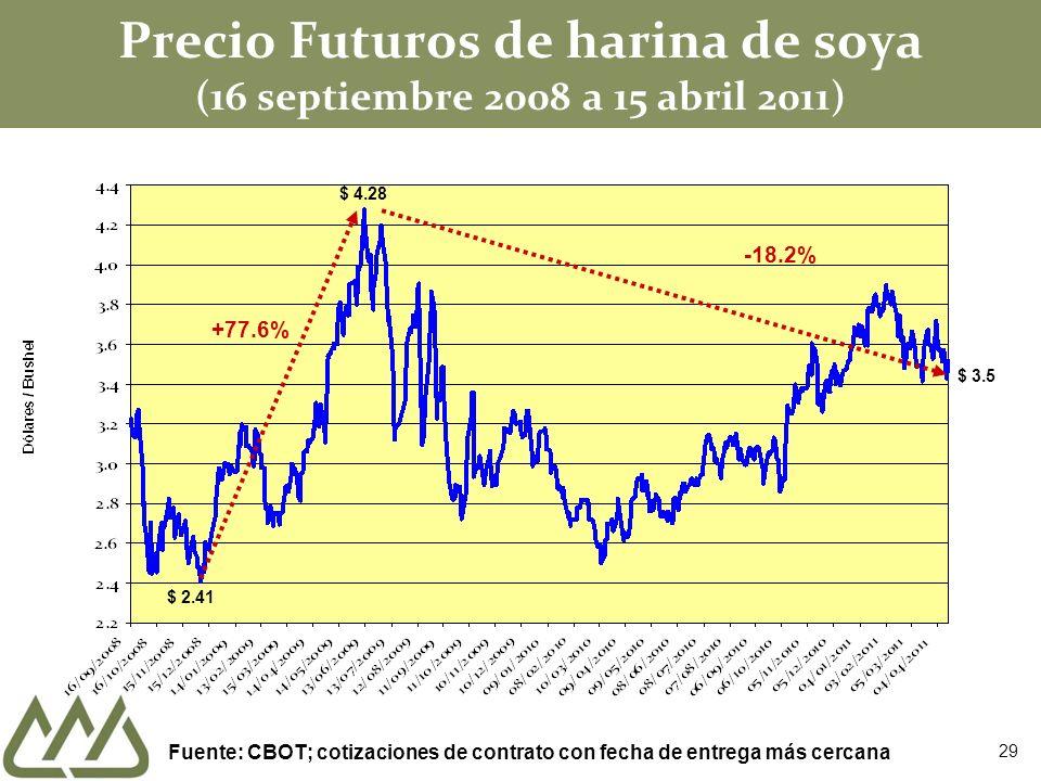 Precio Futuros de harina de soya (16 septiembre 2008 a 15 abril 2011) $ 2.41 $ 4.28 +77.6% -18.2% $ 3.5 Fuente: CBOT; cotizaciones de contrato con fec