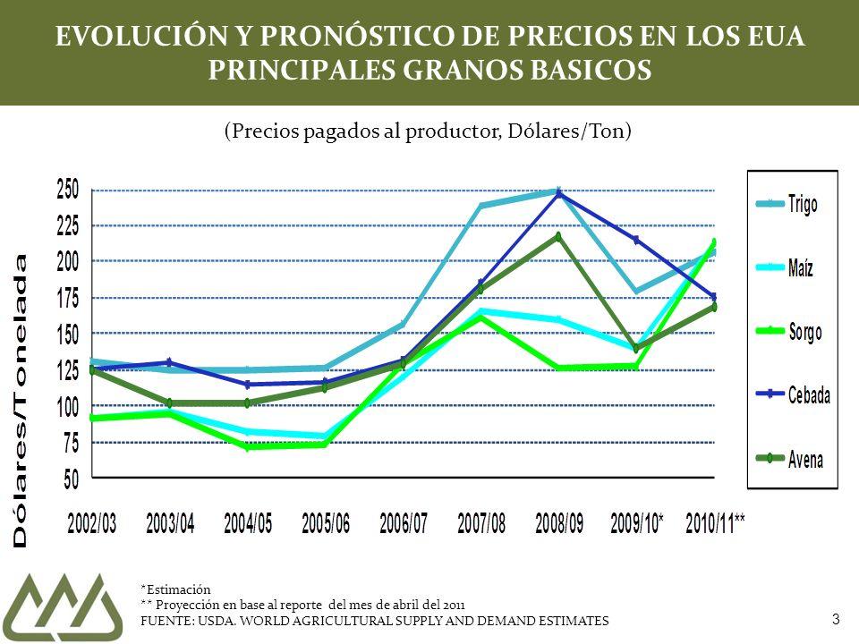 EVOLUCIÓN Y PRONÓSTICO DE PRECIOS EN LOS EUA PRINCIPALES GRANOS BASICOS *Estimación ** Proyección en base al reporte del mes de abril del 2011 FUENTE: