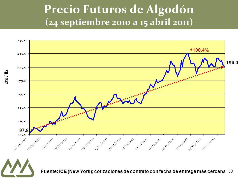 Precio Futuros de Algodón (24 septiembre 2010 a 15 abril 2011) 97.8 Fuente: ICE (New York); cotizaciones de contrato con fecha de entrega más cercana