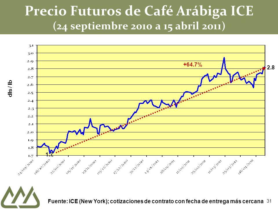 Precio Futuros de Café Arábiga ICE (24 septiembre 2010 a 15 abril 2011) Fuente: ICE (New York); cotizaciones de contrato con fecha de entrega más cerc