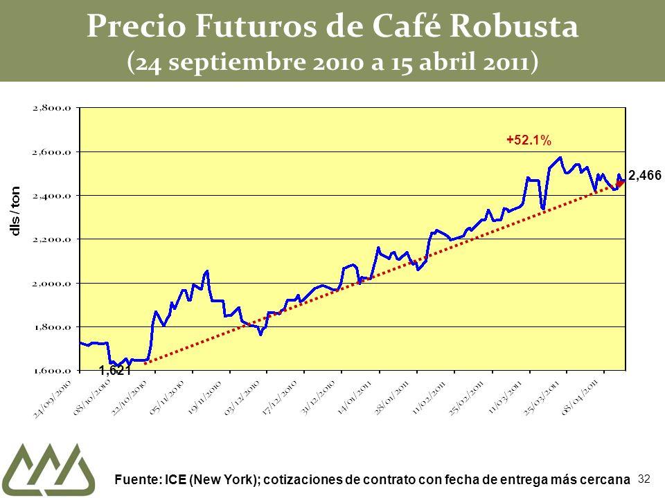 Precio Futuros de Café Robusta (24 septiembre 2010 a 15 abril 2011) Fuente: ICE (New York); cotizaciones de contrato con fecha de entrega más cercana