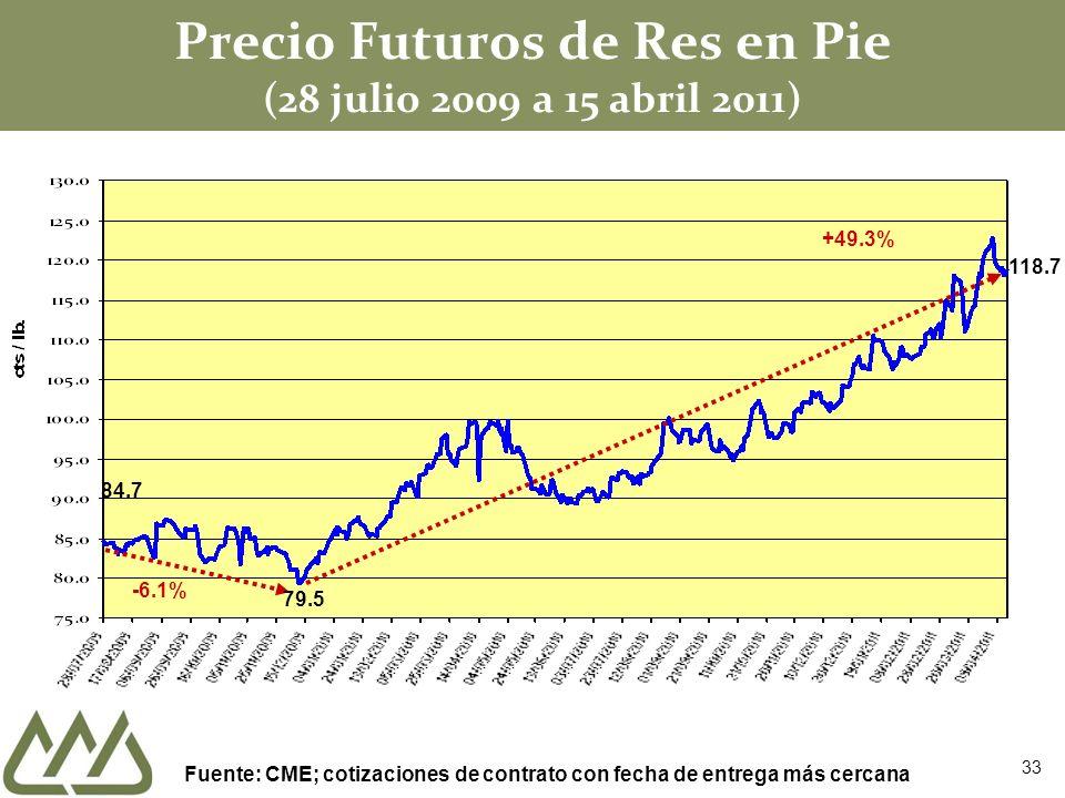 Precio Futuros de Res en Pie (28 julio 2009 a 15 abril 2011) 84.7 -6.1% 79.5 +49.3% Fuente: CME; cotizaciones de contrato con fecha de entrega más cer