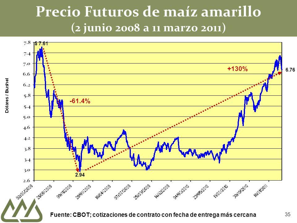 Precio Futuros de maíz amarillo (2 junio 2008 a 11 marzo 2011) $ 7.61 2.94 -61.4% +130% Fuente: CBOT; cotizaciones de contrato con fecha de entrega má