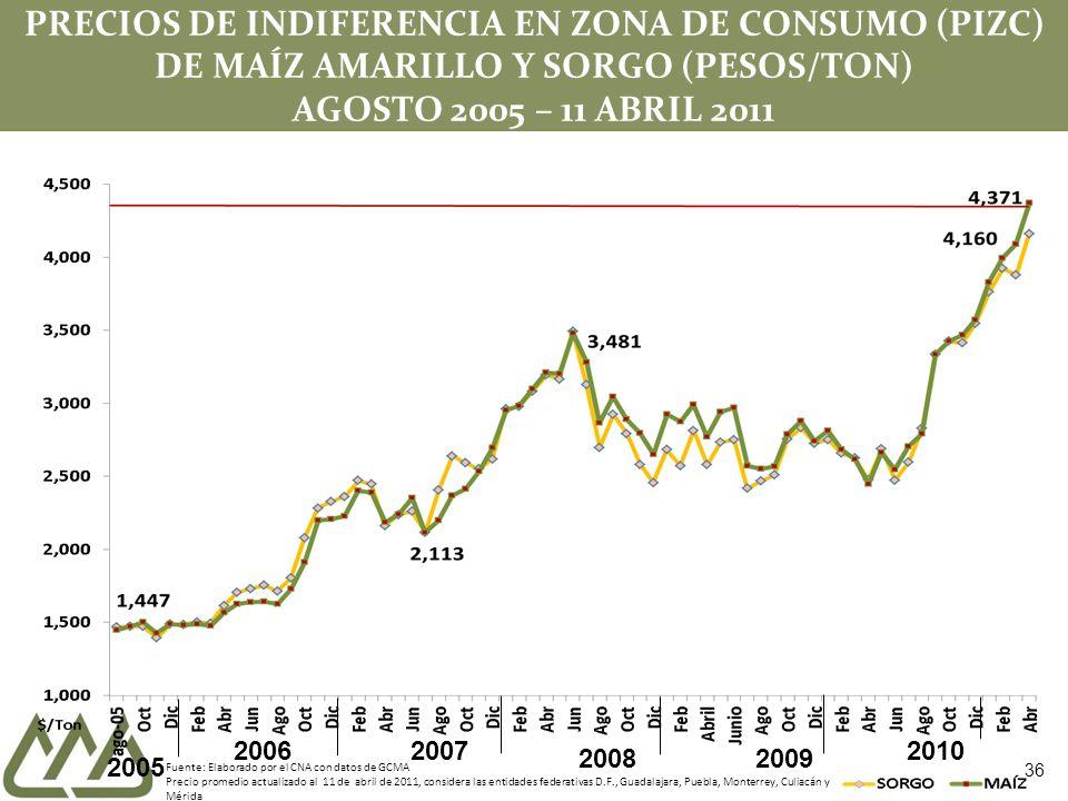 PRECIOS DE INDIFERENCIA EN ZONA DE CONSUMO (PIZC) DE MAÍZ AMARILLO Y SORGO (PESOS/TON) AGOSTO 2005 – 11 ABRIL 2011 Fuente: Elaborado por el CNA con da
