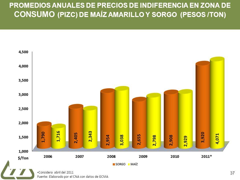 PROMEDIOS ANUALES DE PRECIOS DE INDIFERENCIA EN ZONA DE CONSUMO (PIZC) DE MAÍZ AMARILLO Y SORGO (PESOS /TON) Considera abril del 2011 Fuente: Elaborad