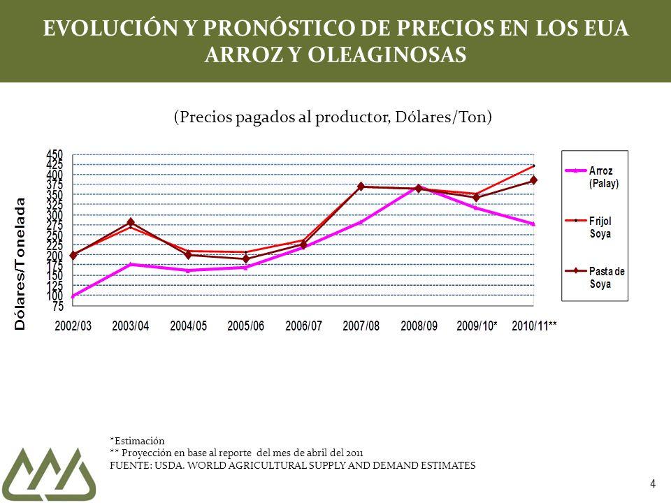 Precio Futuros de maíz amarillo (2 junio 2008 a 15 abril 2011) $ 7.61 2.94 -61.4% +156.1% Fuente: CBOT; cotizaciones de contrato con fecha de entrega más cercana 7.54 25