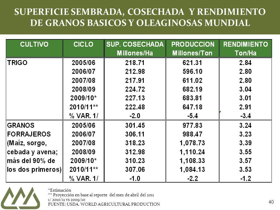 40 SUPERFICIE SEMBRADA, COSECHADA Y RENDIMIENTO DE GRANOS BASICOS Y OLEAGINOSAS MUNDIAL *Estimación ** Proyección en base al reporte del mes de abril