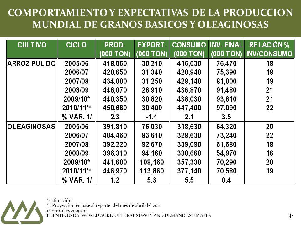 41 COMPORTAMIENTO Y EXPECTATIVAS DE LA PRODUCCION MUNDIAL DE GRANOS BASICOS Y OLEAGINOSAS *Estimación ** Proyección en base al reporte del mes de abri