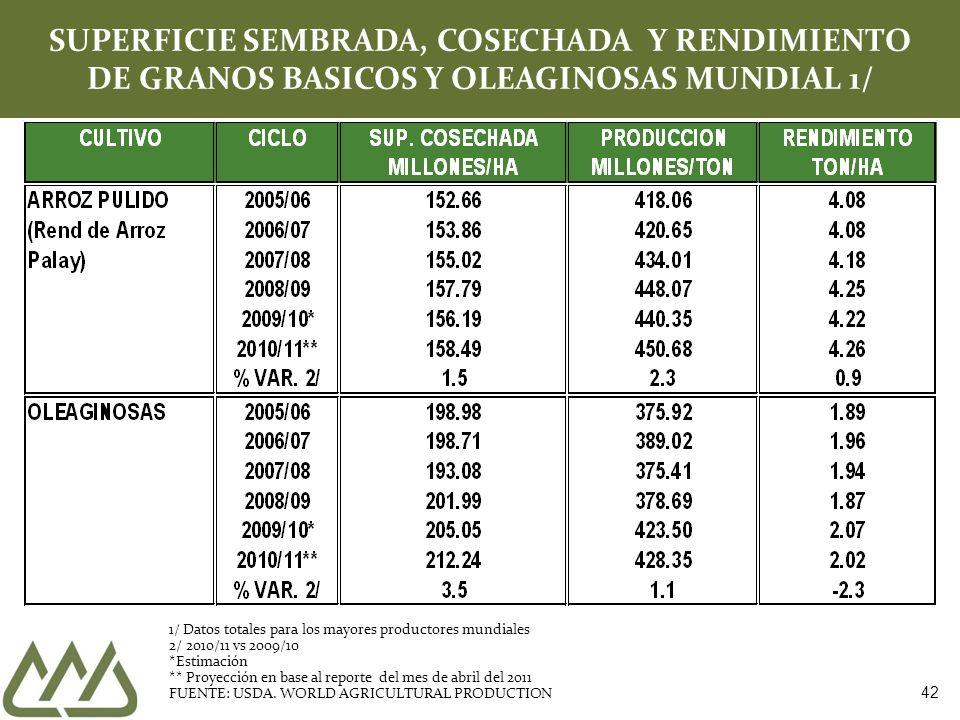 42 SUPERFICIE SEMBRADA, COSECHADA Y RENDIMIENTO DE GRANOS BASICOS Y OLEAGINOSAS MUNDIAL 1/ 1/ Datos totales para los mayores productores mundiales 2/
