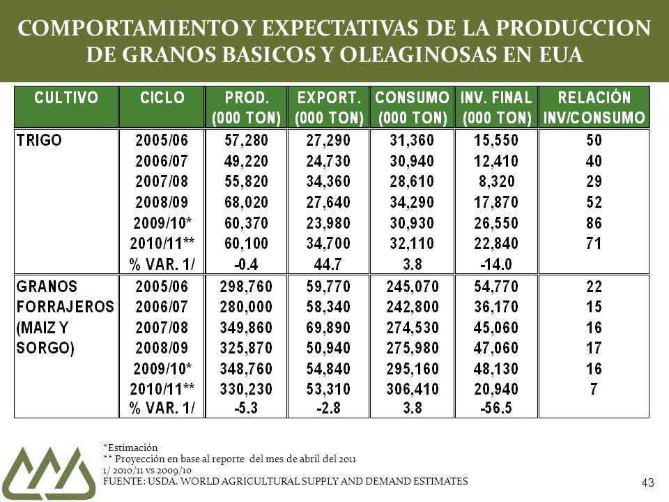 43 COMPORTAMIENTO Y EXPECTATIVAS DE LA PRODUCCION DE GRANOS BASICOS Y OLEAGINOSAS EN EUA *Estimación ** Proyección en base al reporte del mes de abril