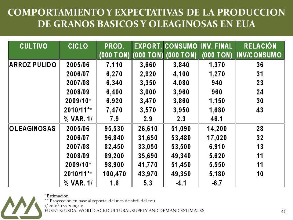 45 COMPORTAMIENTO Y EXPECTATIVAS DE LA PRODUCCION DE GRANOS BASICOS Y OLEAGINOSAS EN EUA *Estimación ** Proyección en base al reporte del mes de abril