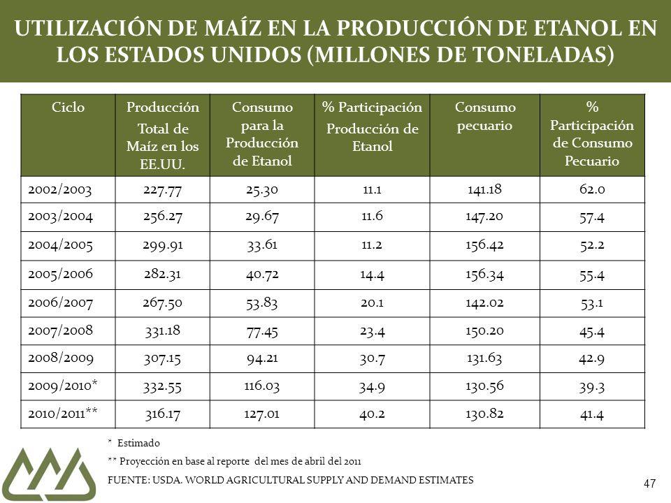 47 UTILIZACIÓN DE MAÍZ EN LA PRODUCCIÓN DE ETANOL EN LOS ESTADOS UNIDOS (MILLONES DE TONELADAS) CicloProducción Total de Maíz en los EE.UU. Consumo pa