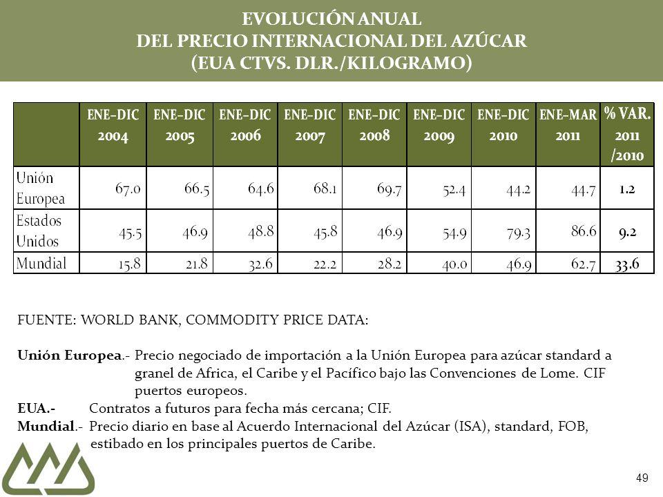 EVOLUCIÓN ANUAL DEL PRECIO INTERNACIONAL DEL AZÚCAR (EUA CTVS. DLR./KILOGRAMO) FUENTE: WORLD BANK, COMMODITY PRICE DATA: Unión Europea.- Precio negoci