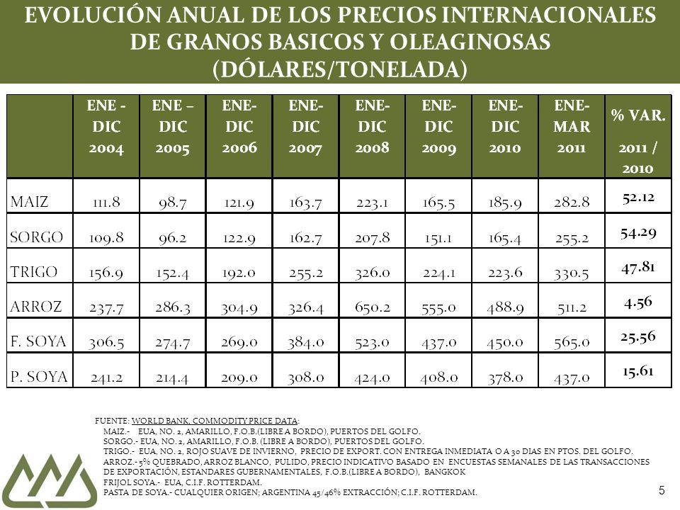 6 EVOLUCIÓN MENSUAL DE LOS PRECIOS INTERNACIONALES DE GRANOS BASICOS Y OLEAGINOSAS (DÓLARES/TONELADA) FUENTE: WORLD BANK, COMMODITY PRICE DATA: MAIZ.- EUA, NO.