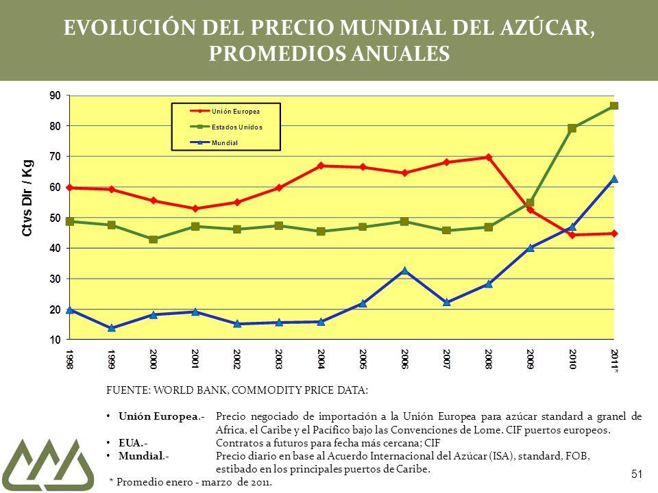 EVOLUCIÓN DEL PRECIO MUNDIAL DEL AZÚCAR, PROMEDIOS ANUALES FUENTE: WORLD BANK, COMMODITY PRICE DATA: Unión Europea.-Precio negociado de importación a