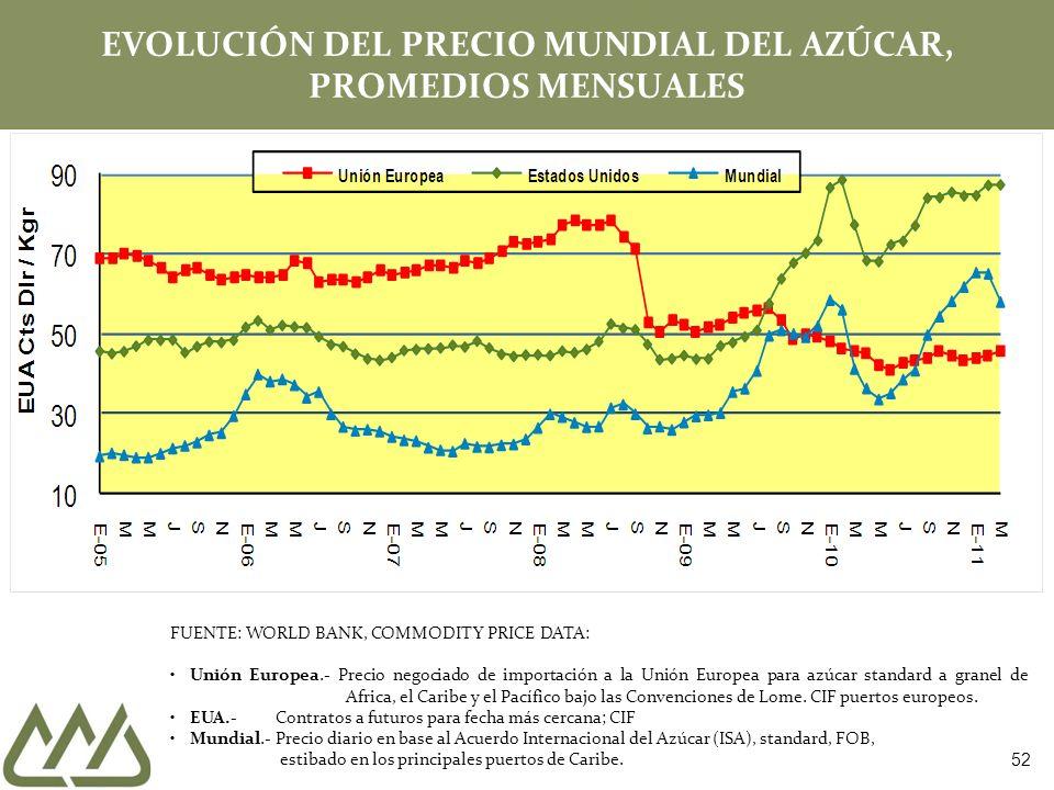EVOLUCIÓN DEL PRECIO MUNDIAL DEL AZÚCAR, PROMEDIOS MENSUALES FUENTE: WORLD BANK, COMMODITY PRICE DATA: Unión Europea.- Precio negociado de importación