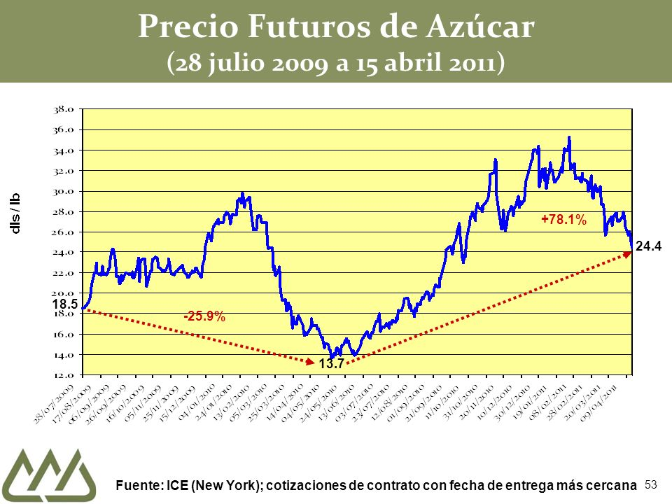 Precio Futuros de Azúcar (28 julio 2009 a 15 abril 2011) Fuente: ICE (New York); cotizaciones de contrato con fecha de entrega más cercana 13.7 +78.1%