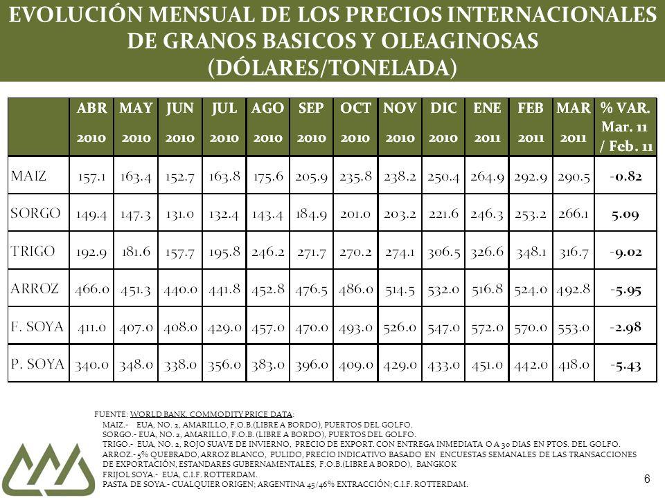 6 EVOLUCIÓN MENSUAL DE LOS PRECIOS INTERNACIONALES DE GRANOS BASICOS Y OLEAGINOSAS (DÓLARES/TONELADA) FUENTE: WORLD BANK, COMMODITY PRICE DATA: MAIZ.-