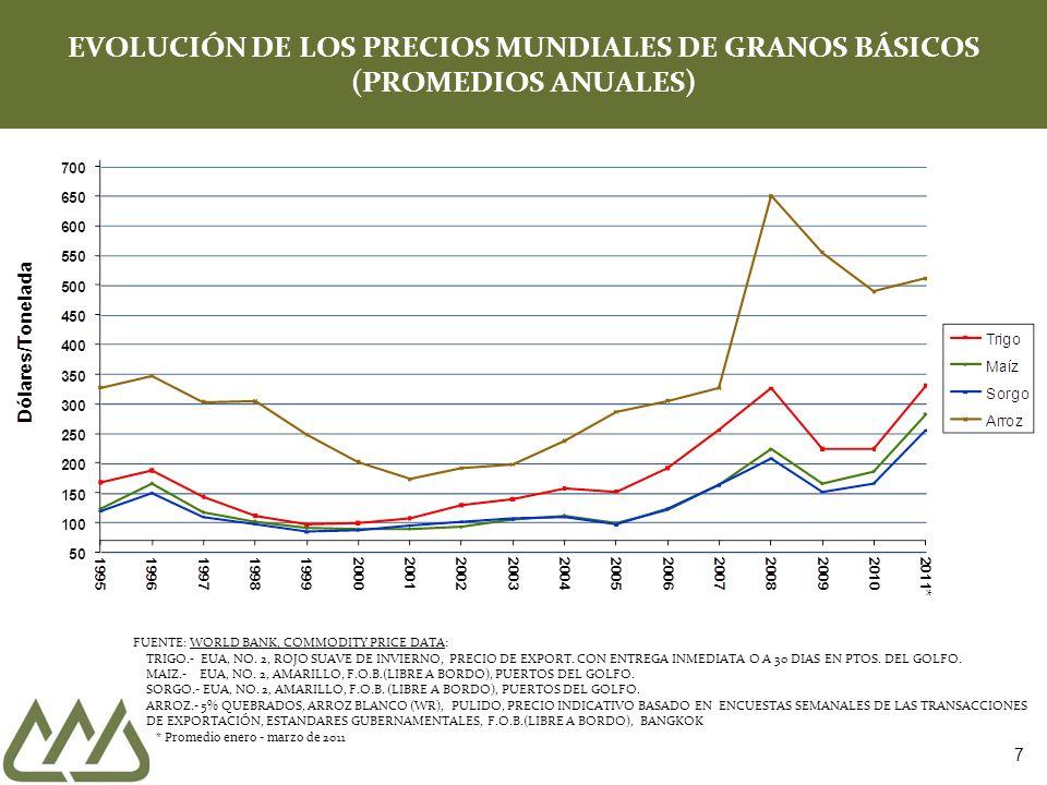 7 EVOLUCIÓN DE LOS PRECIOS MUNDIALES DE GRANOS BÁSICOS (PROMEDIOS ANUALES) FUENTE: WORLD BANK, COMMODITY PRICE DATA: TRIGO.- EUA, NO. 2, ROJO SUAVE DE