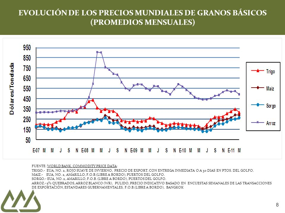 8 EVOLUCIÓN DE LOS PRECIOS MUNDIALES DE GRANOS BÁSICOS (PROMEDIOS MENSUALES) FUENTE: WORLD BANK, COMMODITY PRICE DATA: TRIGO.- EUA, NO. 2, ROJO SUAVE