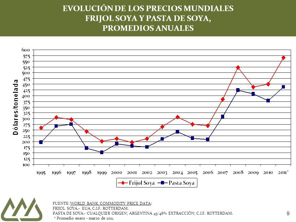 40 SUPERFICIE SEMBRADA, COSECHADA Y RENDIMIENTO DE GRANOS BASICOS Y OLEAGINOSAS MUNDIAL *Estimación ** Proyección en base al reporte del mes de abril del 2011 1/ 2010/11 vs 2009/10 FUENTE: USDA.