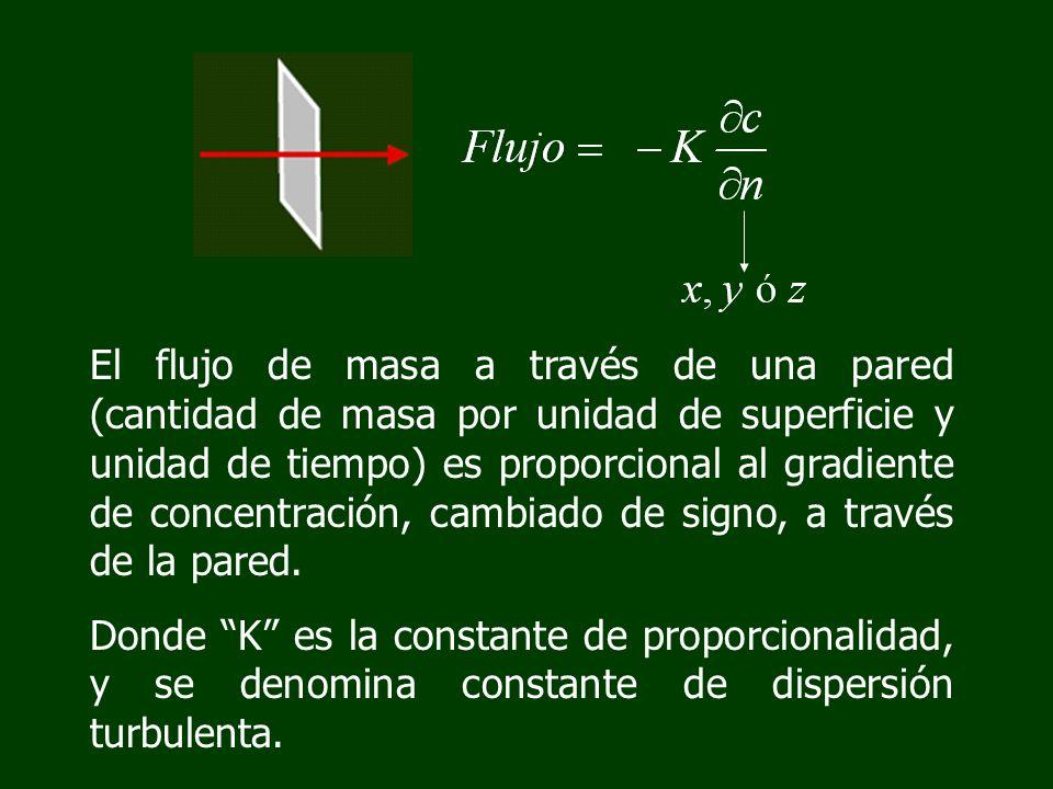 El flujo de masa a través de una pared (cantidad de masa por unidad de superficie y unidad de tiempo) es proporcional al gradiente de concentración, c