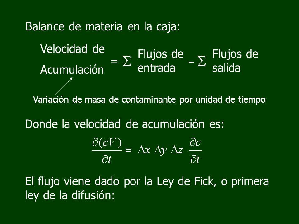 Balance de materia en la caja: Velocidad de Acumulación Flujos de entrada = Flujos de salida - Variación de masa de contaminante por unidad de tiempo