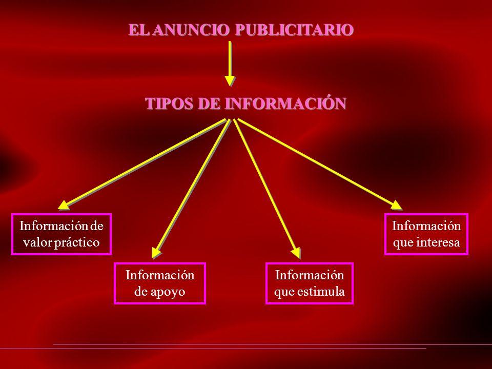 EL ANUNCIO PUBLICITARIO TIPOS DE INFORMACIÓN Información de valor práctico Información de apoyo Información que estimula Información que interesa