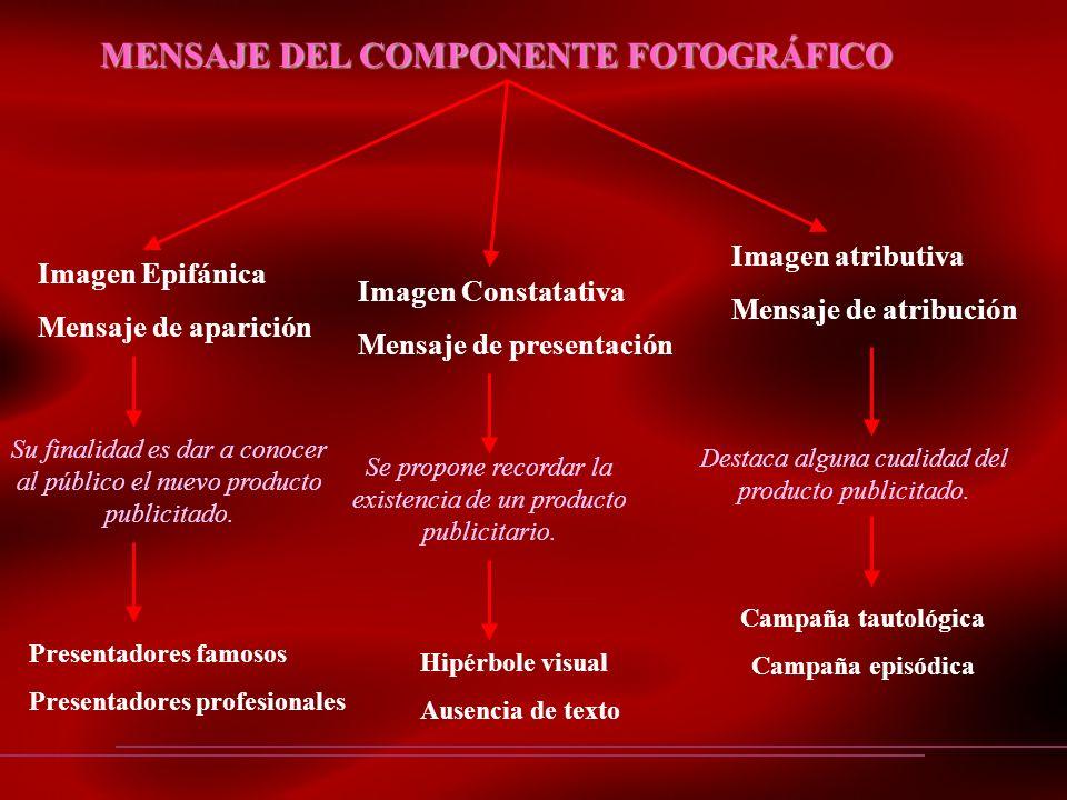 MENSAJE DEL COMPONENTE FOTOGRÁFICO Imagen Epifánica Mensaje de aparición Imagen Constatativa Mensaje de presentación Imagen atributiva Mensaje de atri