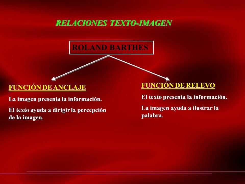 RELACIONES TEXTO-IMAGEN ROLAND BARTHES FUNCIÓN DE ANCLAJE La imagen presenta la información. El texto ayuda a dirigir la percepción de la imagen. FUNC