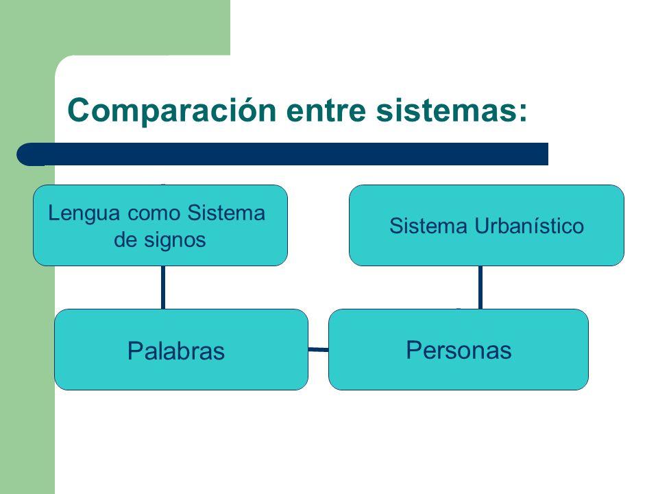 Vías de comunicación En el sistema urbanístico utilizamos vías de comunicación para que las personas puedan trasladarse, lo mismo que los signos a través de los canales de comunicación se transmiten en la lengua.