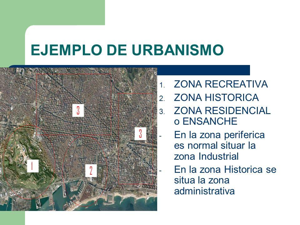 EJEMPLO DE URBANISMO 1. ZONA RECREATIVA 2. ZONA HISTORICA 3. ZONA RESIDENCIAL o ENSANCHE - En la zona periferica es normal situar la zona Industrial -