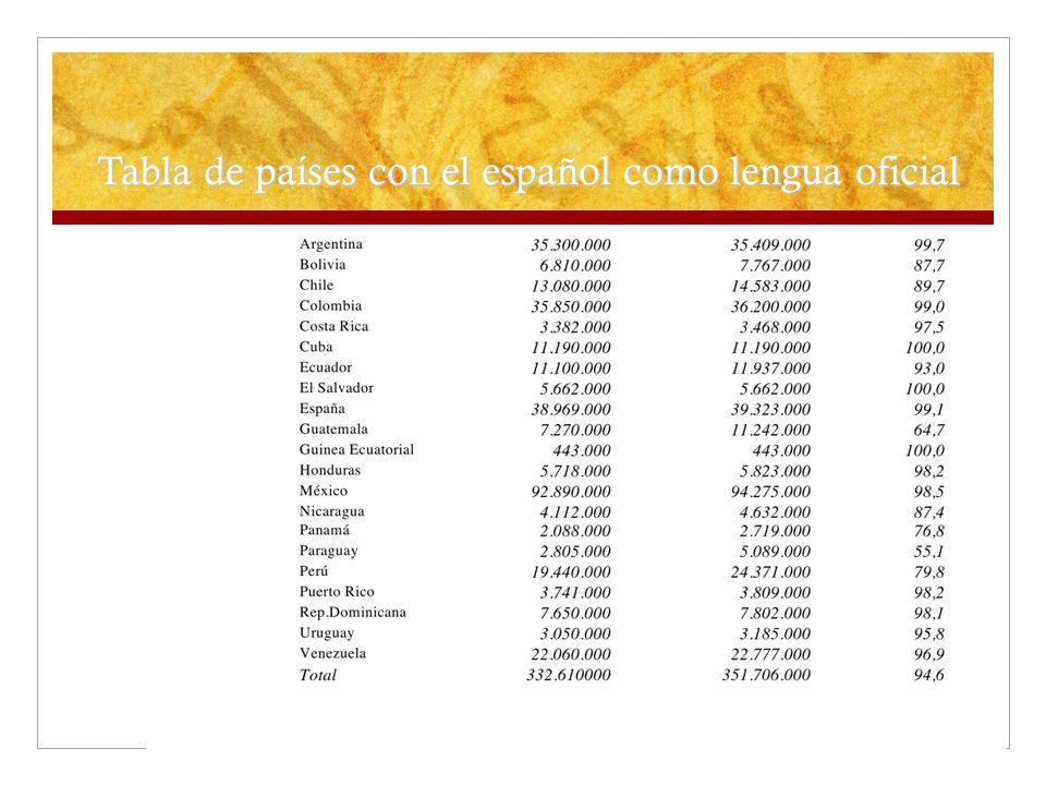 Tabla de países con el español como lengua oficial