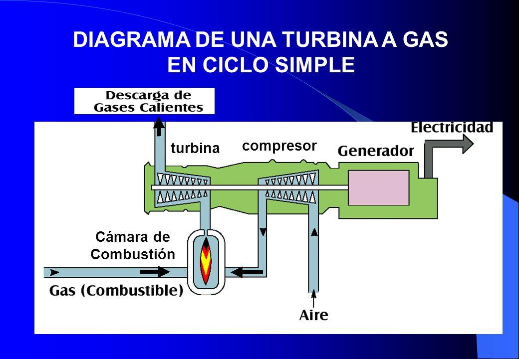 DIAGRAMA DE UNA TURBINA A GAS EN CICLO SIMPLE compresor turbina Cámara de Combustión