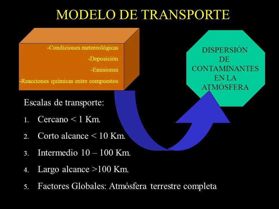 DISPERSIÓN DE CONTAMINANTES EN LA ATMÓSFERA Escalas de transporte: 1. Cercano < 1 Km. 2. Corto alcance < 10 Km. 3. Intermedio 10 – 100 Km. 4. Largo al