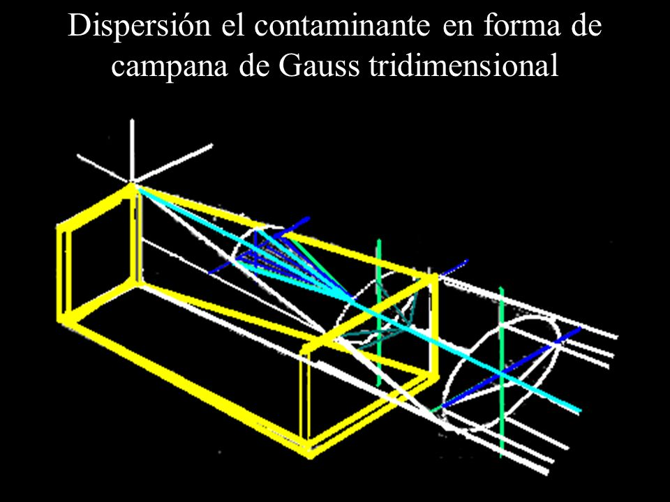Dispersión el contaminante en forma de campana de Gauss tridimensional