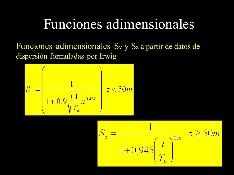 Funciones adimensionales Funciones adimensionales S y y S z a partir de datos de dispersión formuladas por Irwig
