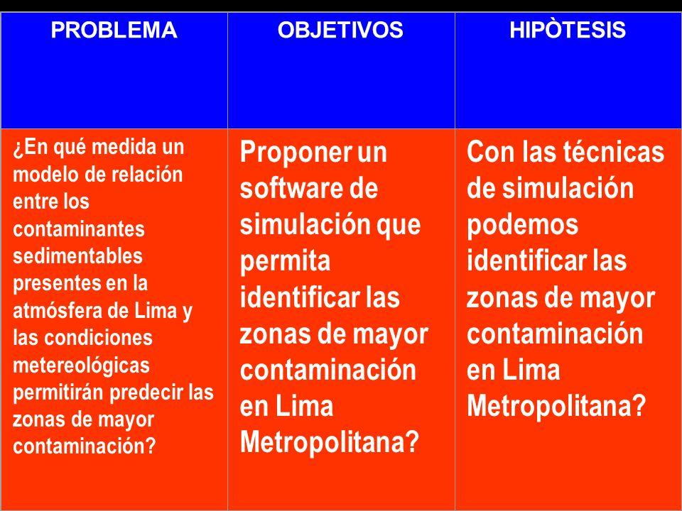 PROBLEMAOBJETIVOSHIPÒTESIS ¿En qué medida un modelo de relación entre los contaminantes sedimentables presentes en la atmósfera de Lima y las condicio
