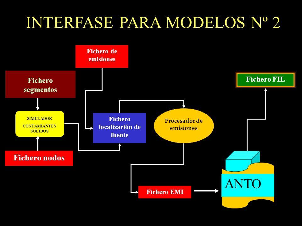 INTERFASE PARA MODELOS Nº 2 SIMULADOR CONTAMIANTES SÓLIDOS Fichero segmentos Fichero nodos Procesador de emisiones Fichero localización de fuente ANTO
