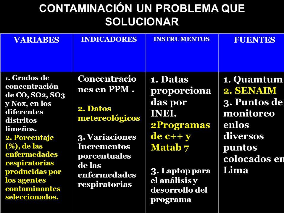 CONTAMINACIÓN UN PROBLEMA QUE SOLUCIONAR VARIABES INDICADORES INSTRUMENTOS FUENTES 1. Grados de concentración de CO, SO2, SO3 y Nox, en los diferentes