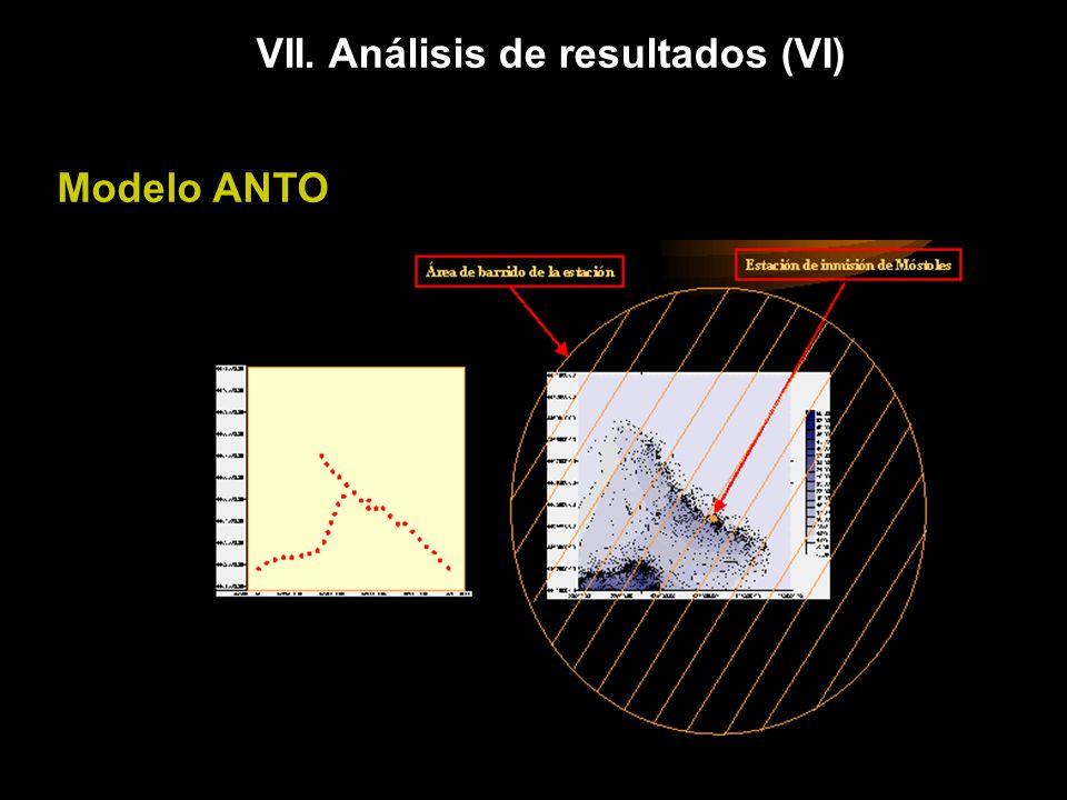 VII. Análisis de resultados (VI) Modelo ANTO