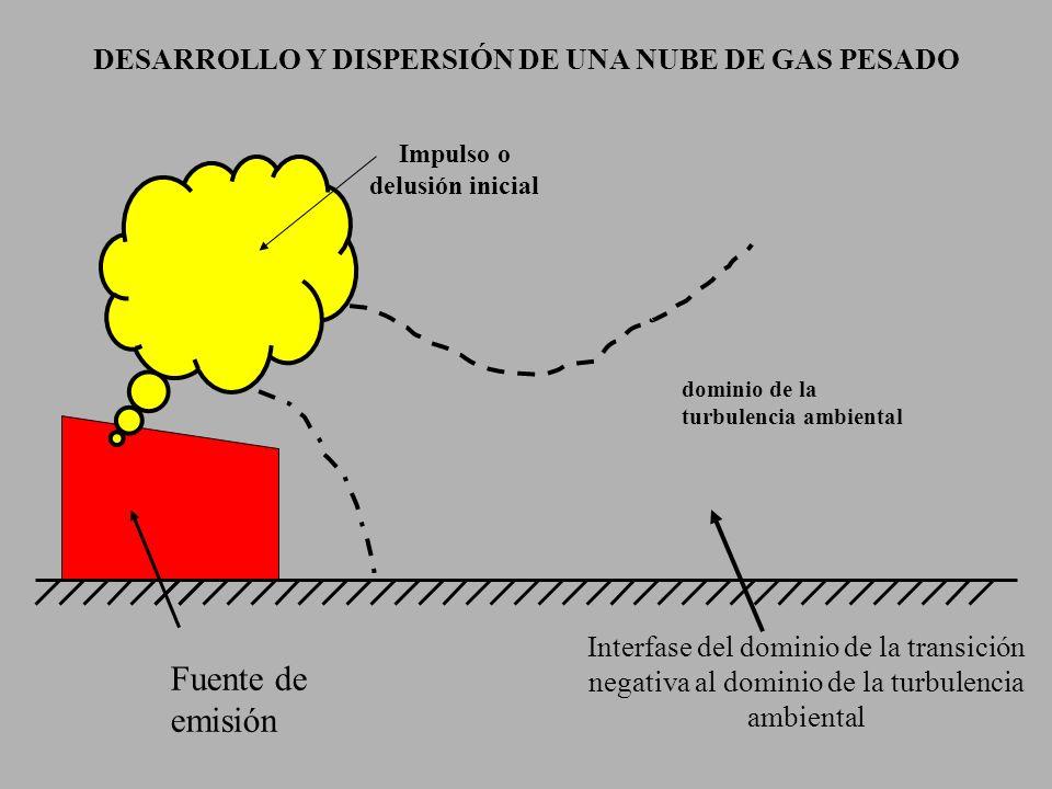 Fuente de emisión Impulso o delusión inicial Interfase del dominio de la transición negativa al dominio de la turbulencia ambiental dominio de la turb