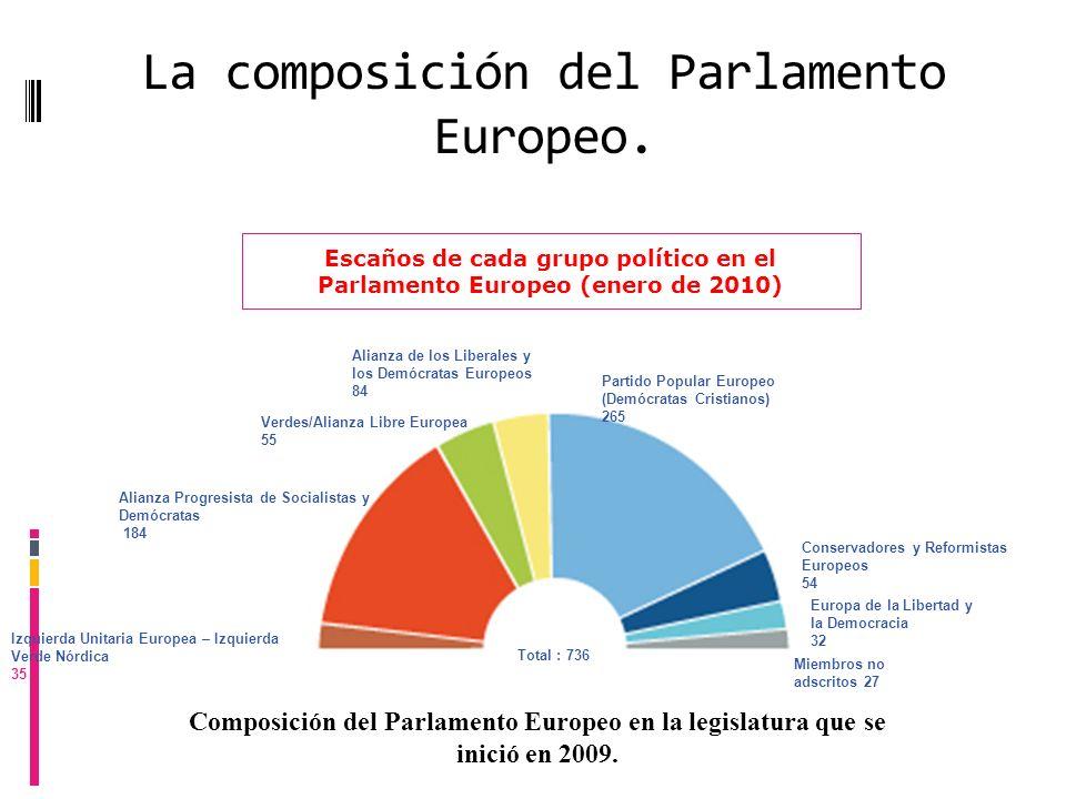 La composición del Parlamento Europeo. Escaños de cada grupo político en el Parlamento Europeo (enero de 2010) Verdes/Alianza Libre Europea 55 Alianza