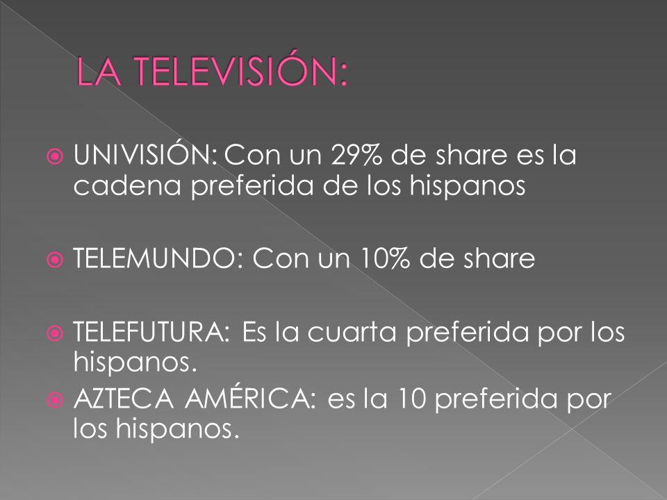 UNIVISIÓN: Con un 29% de share es la cadena preferida de los hispanos TELEMUNDO: Con un 10% de share TELEFUTURA: Es la cuarta preferida por los hispan