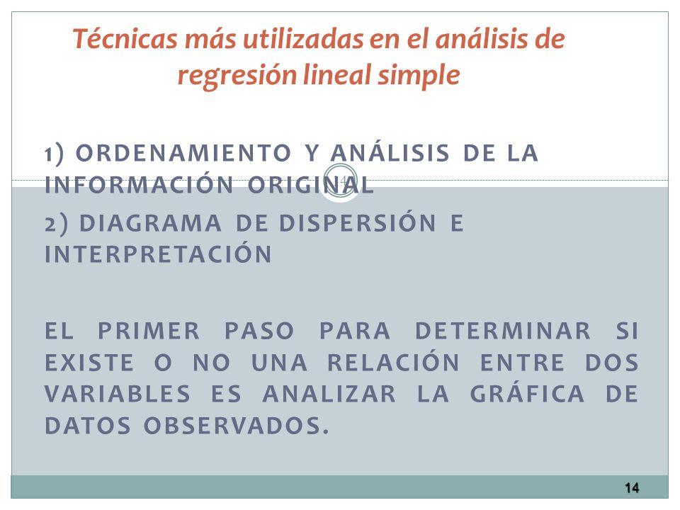 14 Técnicas más utilizadas en el análisis de regresión lineal simple 1) ORDENAMIENTO Y ANÁLISIS DE LA INFORMACIÓN ORIGINAL 2) DIAGRAMA DE DISPERSIÓN E