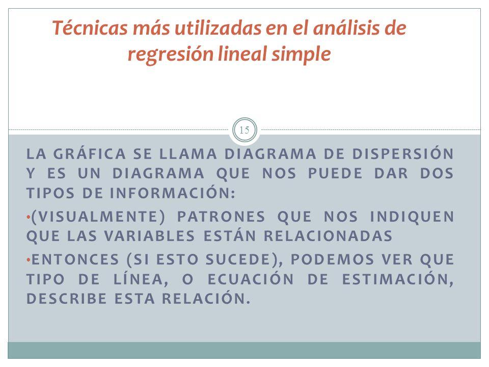 15 Técnicas más utilizadas en el análisis de regresión lineal simple LA GRÁFICA SE LLAMA DIAGRAMA DE DISPERSIÓN Y ES UN DIAGRAMA QUE NOS PUEDE DAR DOS