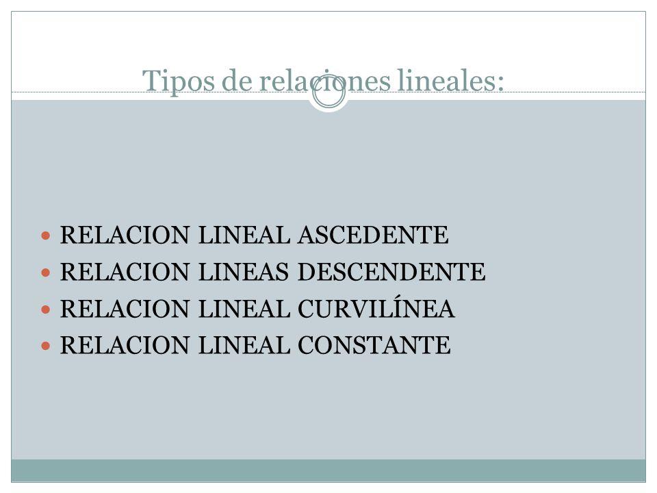 Tipos de relaciones lineales: RELACION LINEAL ASCEDENTE RELACION LINEAS DESCENDENTE RELACION LINEAL CURVILÍNEA RELACION LINEAL CONSTANTE