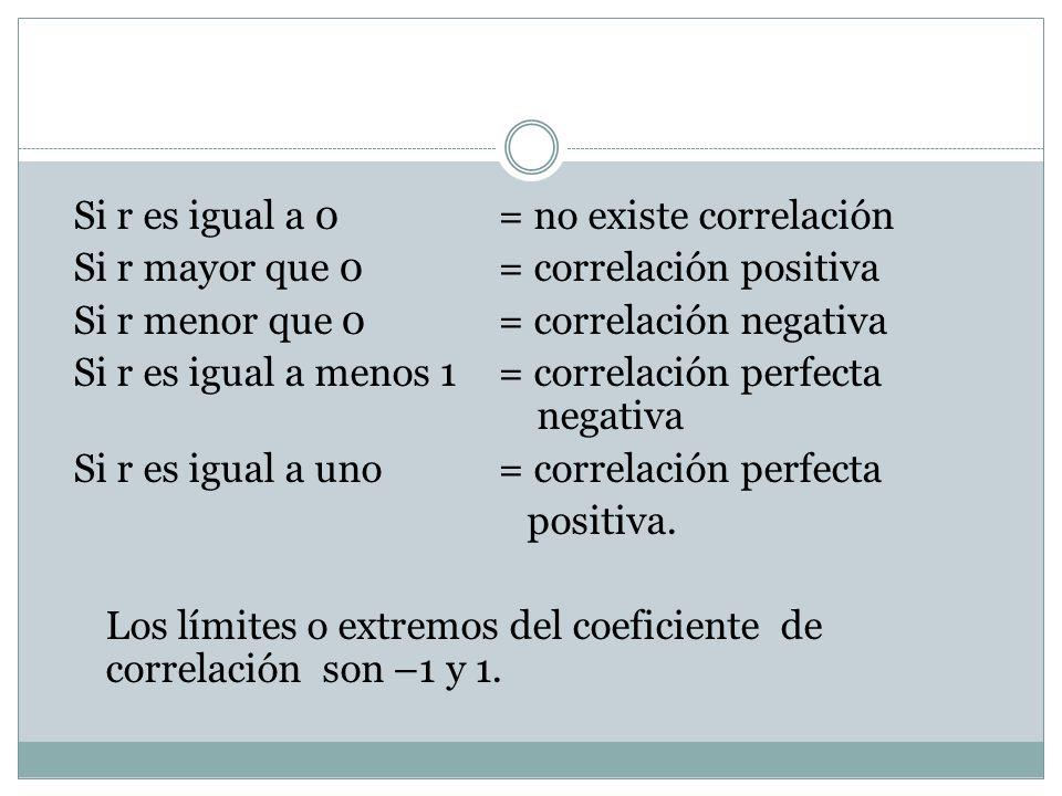 Si r es igual a 0 = no existe correlación Si r mayor que 0 = correlación positiva Si r menor que 0 = correlación negativa Si r es igual a menos 1 = co