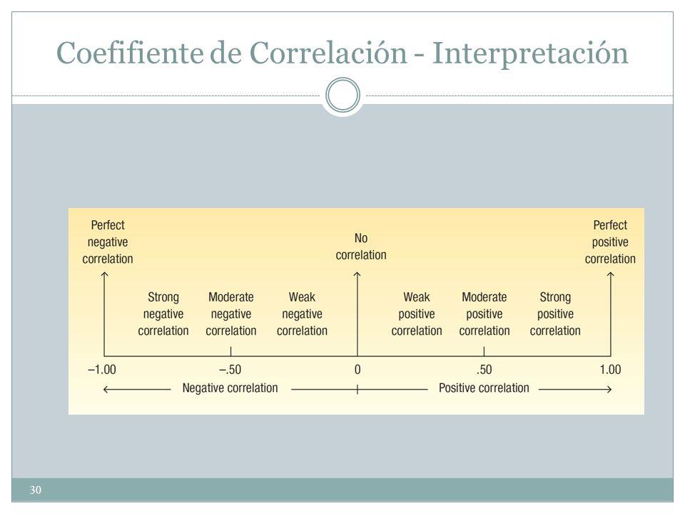 30 Coefifiente de Correlación - Interpretación