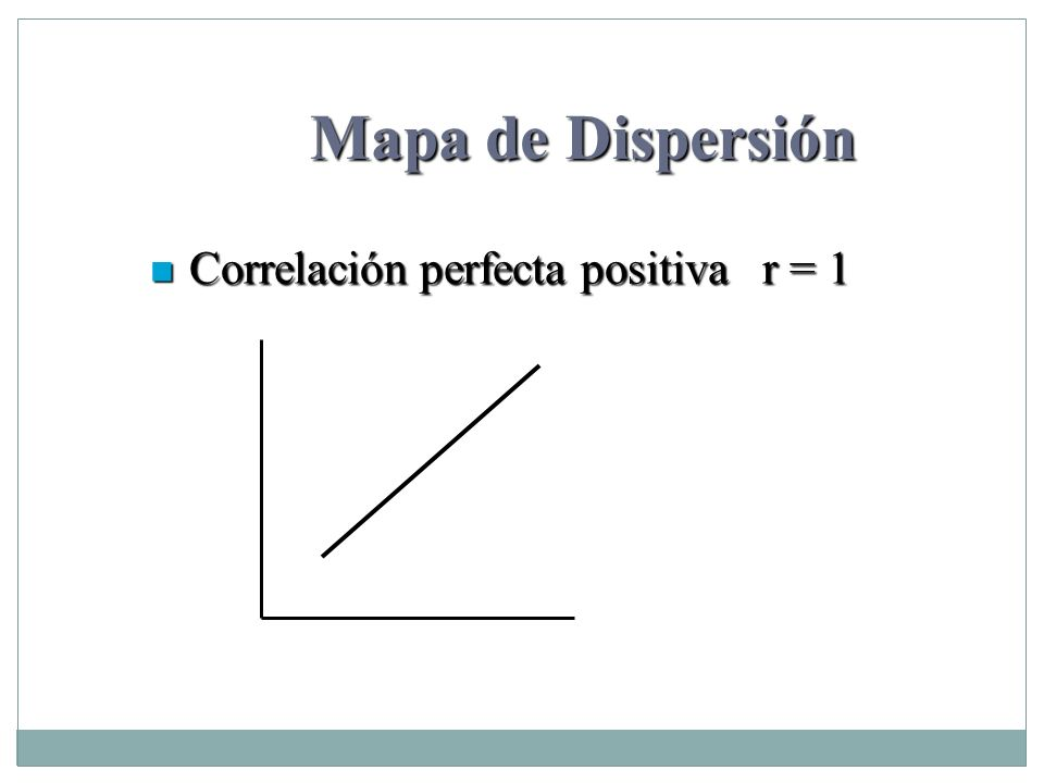 Mapa de Dispersión Correlación perfecta positiva r = 1 Correlación perfecta positiva r = 1